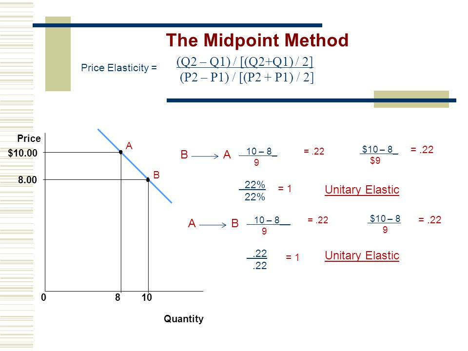 The Midpoint Method (Q2 – Q1) / [(Q2+Q1) / 2] (P2 – P1) / [(P2 + P1) / 2] Price Elasticity = Price.